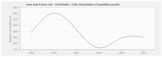 Cerfontaine : Cubic interpolation of population growth