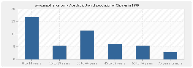 Age distribution of population of Choisies in 1999