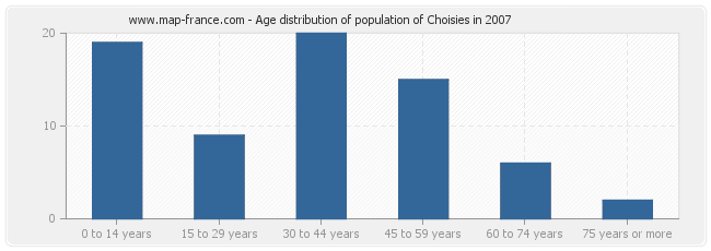 Age distribution of population of Choisies in 2007