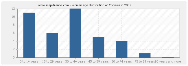 Women age distribution of Choisies in 2007