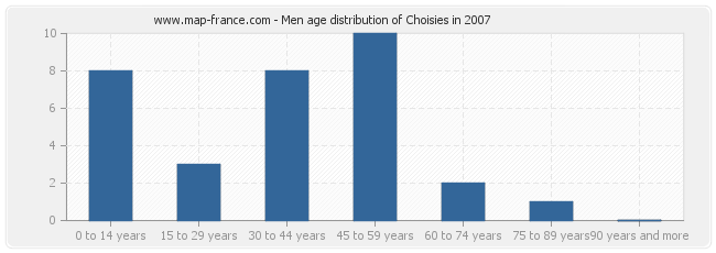 Men age distribution of Choisies in 2007