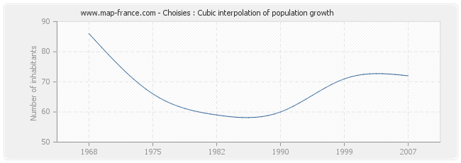 Choisies : Cubic interpolation of population growth