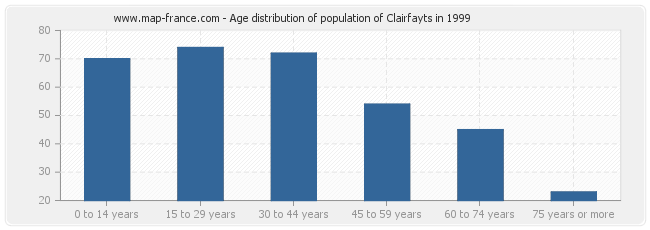 Age distribution of population of Clairfayts in 1999