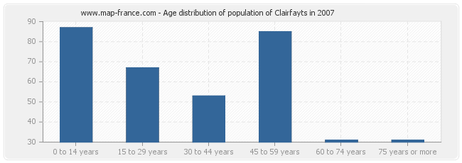 Age distribution of population of Clairfayts in 2007