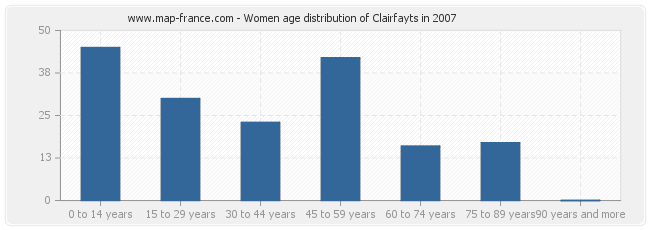 Women age distribution of Clairfayts in 2007