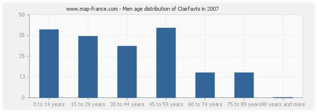 Men age distribution of Clairfayts in 2007
