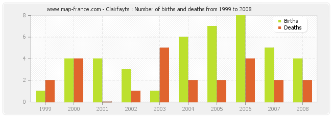 Clairfayts : Number of births and deaths from 1999 to 2008