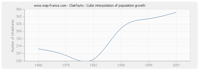 Clairfayts : Cubic interpolation of population growth