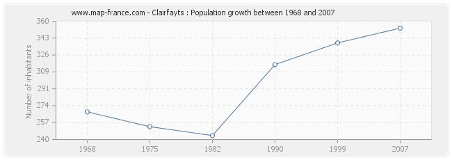 Population Clairfayts
