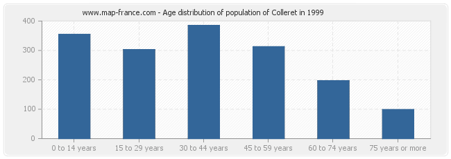 Age distribution of population of Colleret in 1999