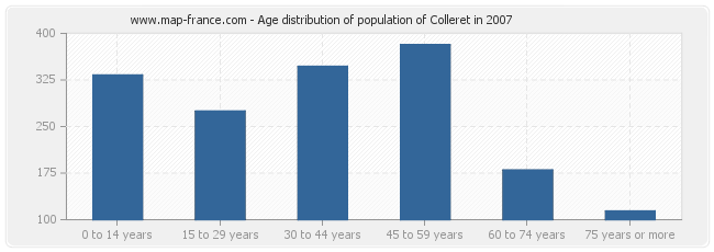 Age distribution of population of Colleret in 2007