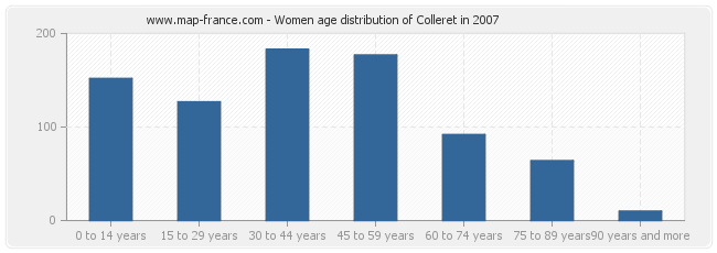 Women age distribution of Colleret in 2007