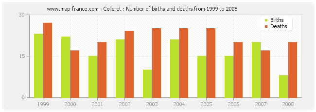 Colleret : Number of births and deaths from 1999 to 2008