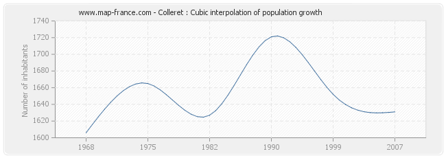 Colleret : Cubic interpolation of population growth