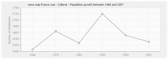 Population Colleret