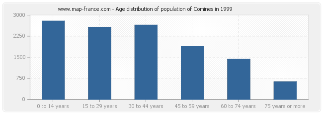 Age distribution of population of Comines in 1999