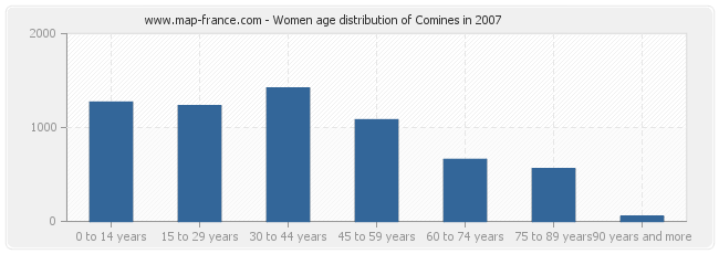 Women age distribution of Comines in 2007