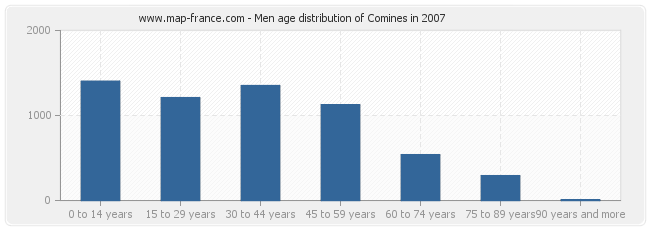 Men age distribution of Comines in 2007