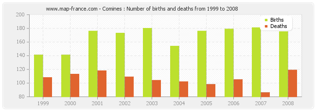 Comines : Number of births and deaths from 1999 to 2008