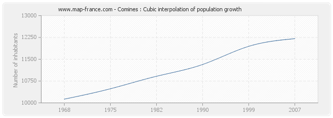 Comines : Cubic interpolation of population growth