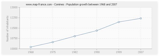 Population Comines