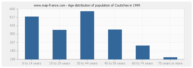 Age distribution of population of Coutiches in 1999