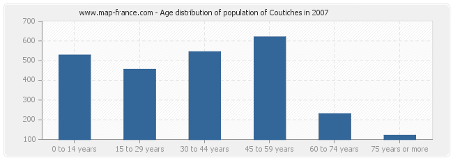 Age distribution of population of Coutiches in 2007