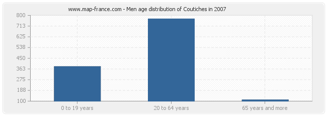 Men age distribution of Coutiches in 2007