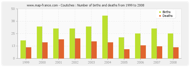 Coutiches : Number of births and deaths from 1999 to 2008