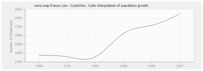 Coutiches : Cubic interpolation of population growth