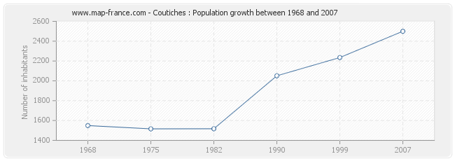 Population Coutiches