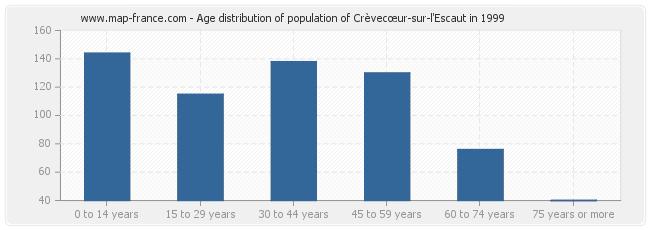 Age distribution of population of Crèvecœur-sur-l'Escaut in 1999