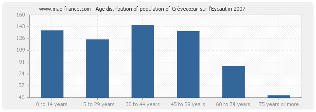 Age distribution of population of Crèvecœur-sur-l'Escaut in 2007
