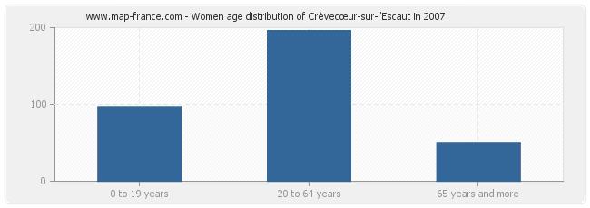 Women age distribution of Crèvecœur-sur-l'Escaut in 2007