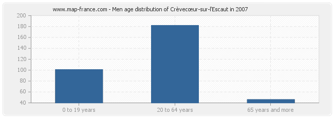 Men age distribution of Crèvecœur-sur-l'Escaut in 2007