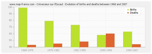 Crèvecœur-sur-l'Escaut : Evolution of births and deaths between 1968 and 2007