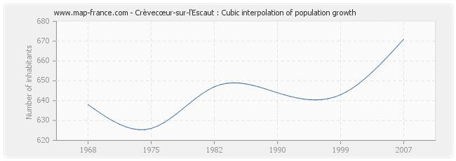 Crèvecœur-sur-l'Escaut : Cubic interpolation of population growth