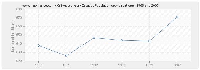 Population Crèvecœur-sur-l'Escaut