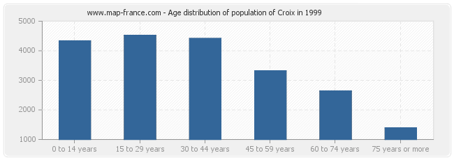 Age distribution of population of Croix in 1999
