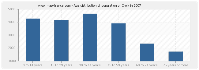 Age distribution of population of Croix in 2007