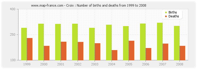 Croix : Number of births and deaths from 1999 to 2008