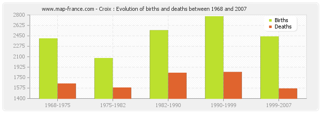 Croix : Evolution of births and deaths between 1968 and 2007