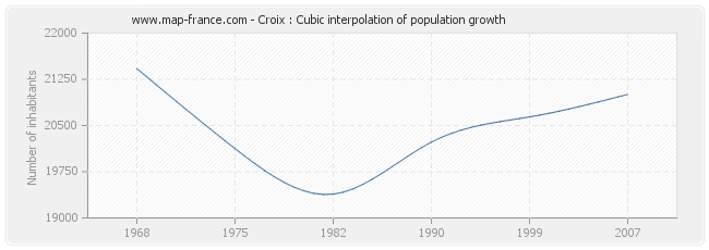 Croix : Cubic interpolation of population growth