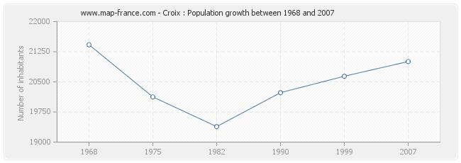 population croix statistics of croix 59170. Black Bedroom Furniture Sets. Home Design Ideas