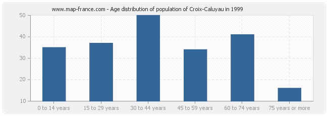 Age distribution of population of Croix-Caluyau in 1999