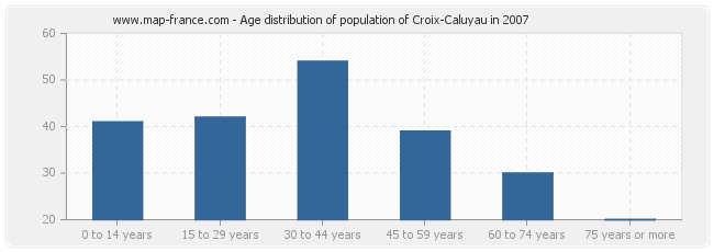 Age distribution of population of Croix-Caluyau in 2007