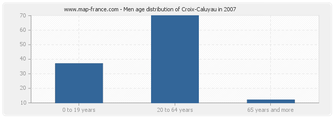 Men age distribution of Croix-Caluyau in 2007