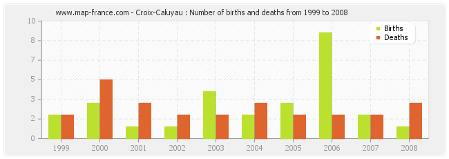 Croix-Caluyau : Number of births and deaths from 1999 to 2008
