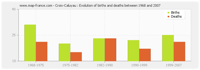 Croix-Caluyau : Evolution of births and deaths between 1968 and 2007