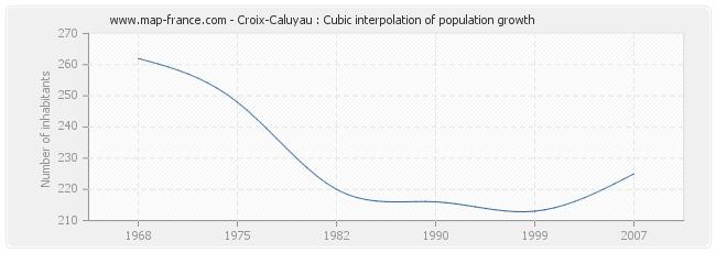 Croix-Caluyau : Cubic interpolation of population growth
